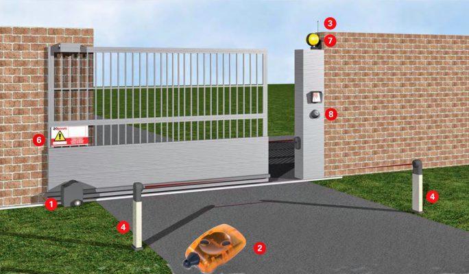 Motor cửa cổng YH 1000kg